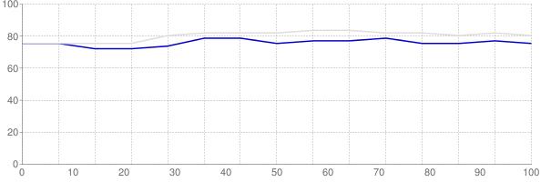 Percent of median household income going towards median monthly gross rent in Massachusetts